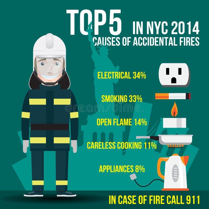 Hoogste Vijf Oorzaken van Toevallige Branden in New York De V.S. royalty-vrije illustratie