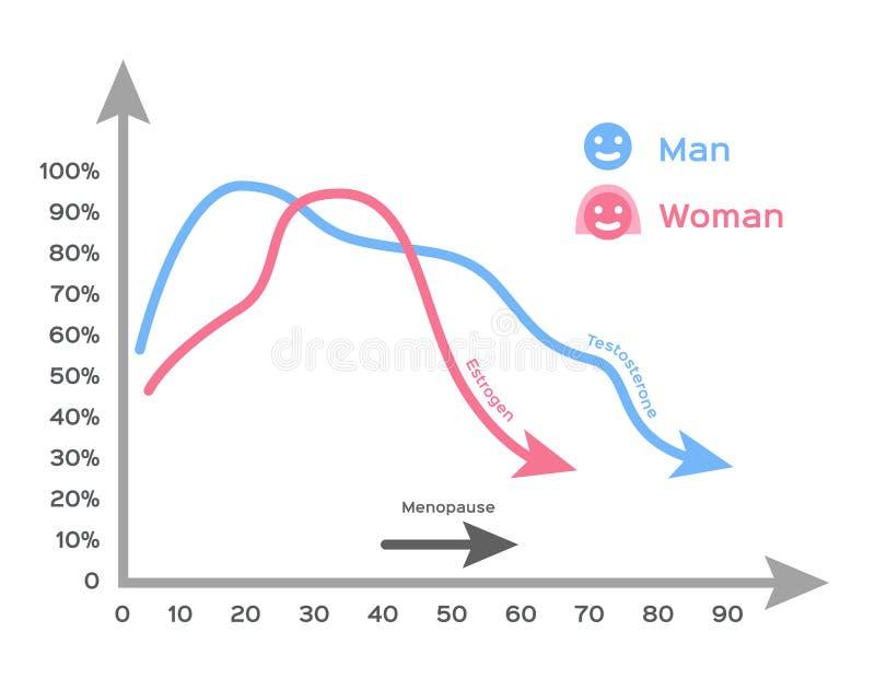 Hormon und infographic Vektor des Alters vektor abbildung