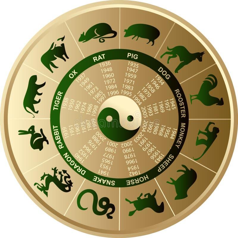 Horoscope cinese illustrazione vettoriale