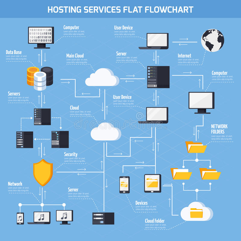 Hosting Services Flowchart. With data storage and security symbols flat vector illustration royalty free illustration