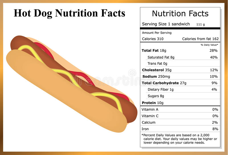 Calories In Hot Dog With Bun And Ketchup