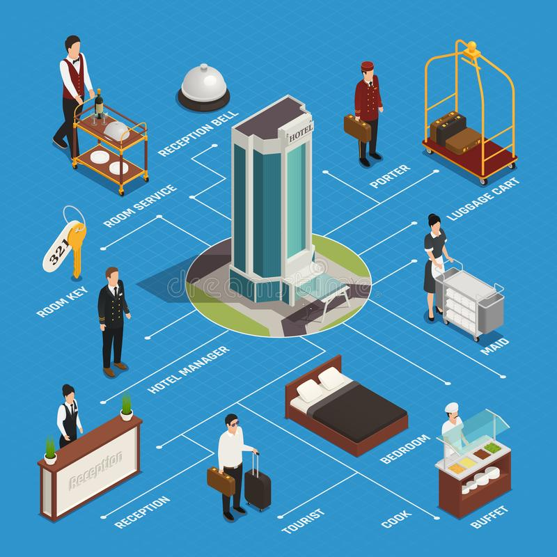 Hotel Isometric Flowchart. Hotel building staff and customer reception room service and buffet isometric flowchart on blue background vector illustration royalty free illustration