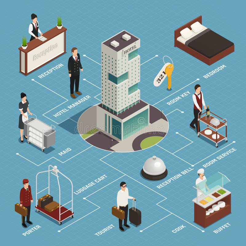 Hotel Service Isometric Flowchart. Hotel service including reception porter with luggage cleaning buffet isometric flowchart on blue background vector royalty free illustration