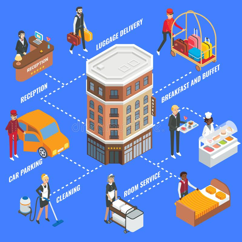 Hotel service infographics, vector flat isometric flowchart. Hotel service infographics. Vector flat isometric flowchart with hotel building, hotel staff and vector illustration