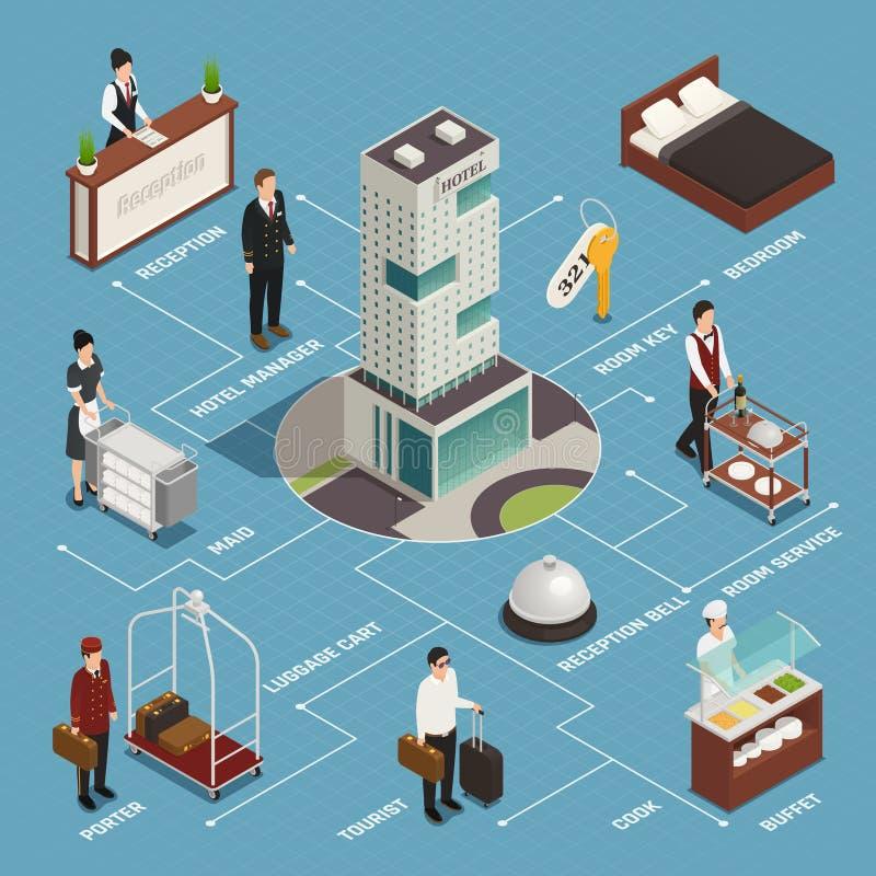 Hotelowej usługa Isometric Flowchart royalty ilustracja