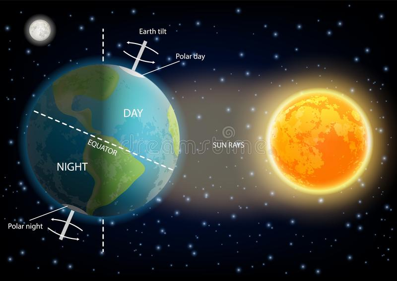Day and night cycle diagram vector illustration. 24 hours day and night cycle diagram. Vector illustration of sun and planet earth rotating on its axis stock illustration