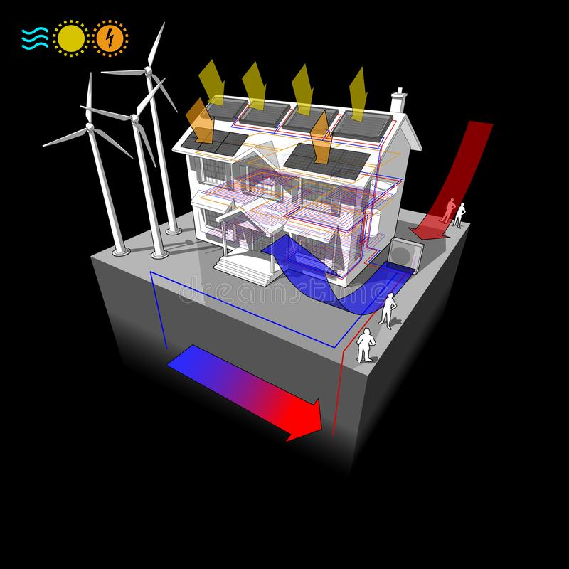 House with air heat pump with solar panels and photovoltaics and floor heating and wind turbines as source for electric energy and vector illustration