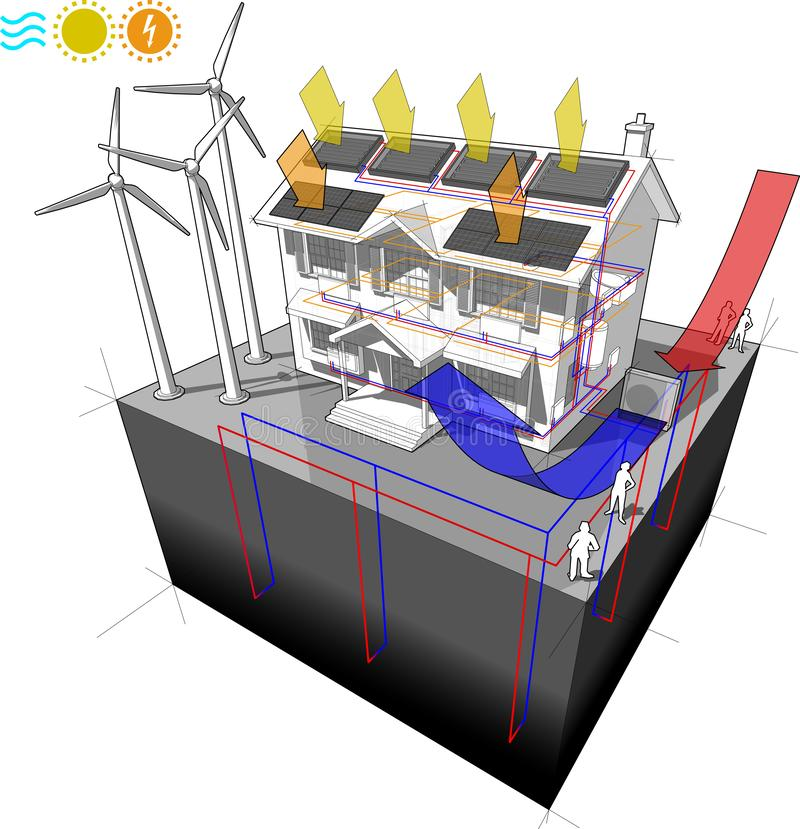 House with air heat pump with solar panels and photovoltaics and radiators and wind turbines as source for electric energy and geo vector illustration