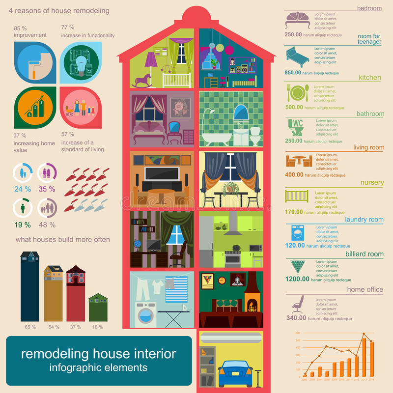 House remodeling infographic. Set interior elements for creating stock illustration