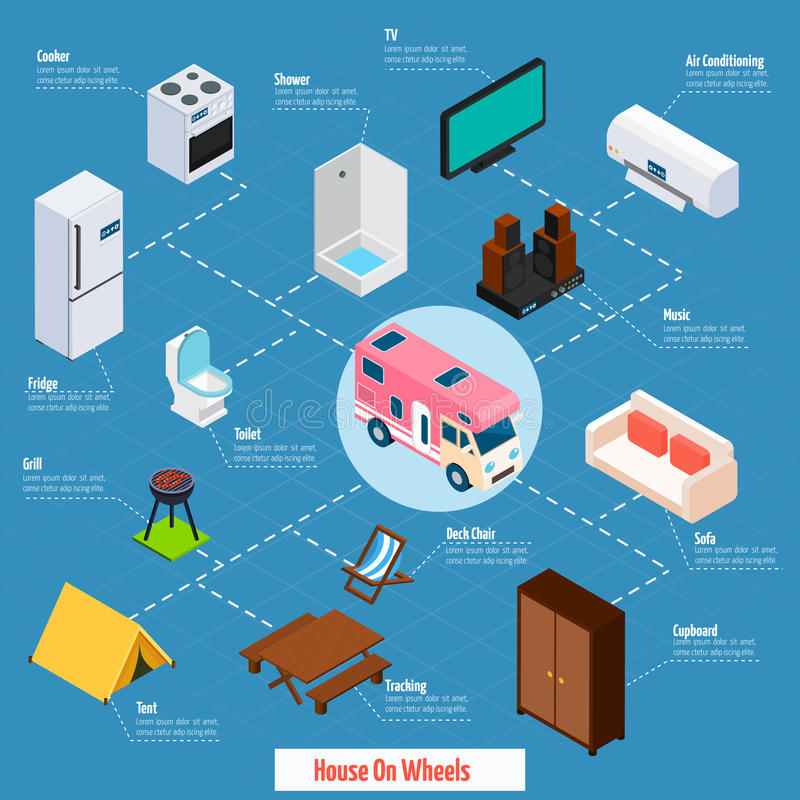 House On Wheels Isometric Flowchart. House on wheels with objects inside and things for travelling connected with dash lines isometric vector illustration royalty free illustration