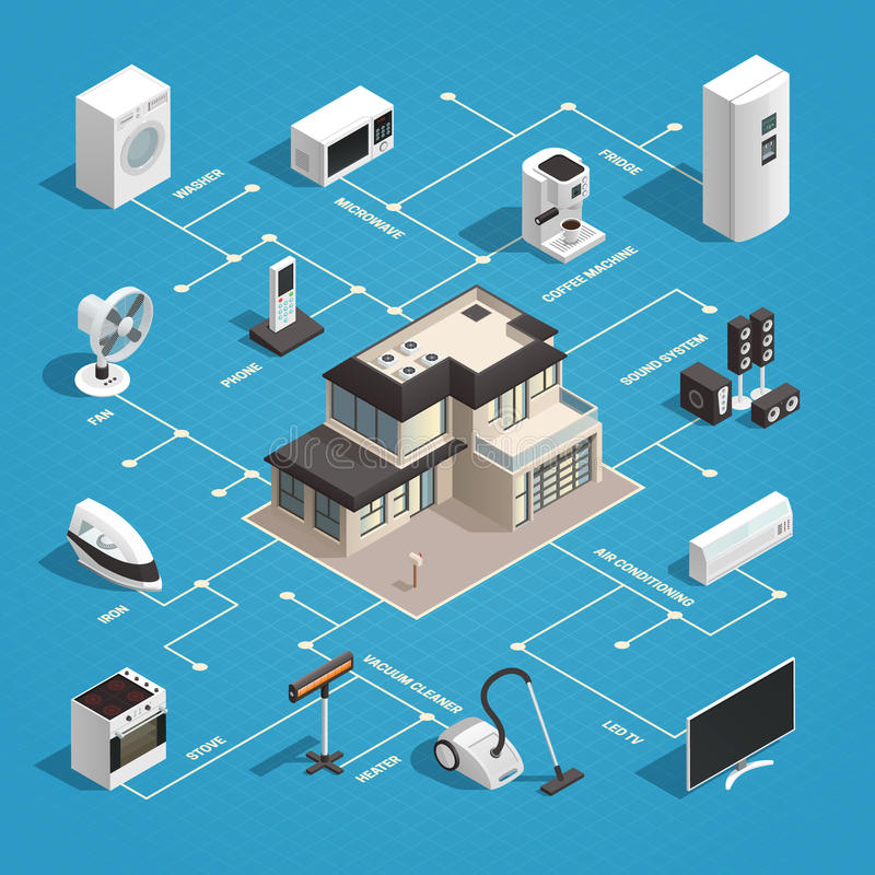 Household Appliances Flowchart Concept. Consumer electronics isometric concept with images of house and domestic machines with flowchart internet of things vector illustration