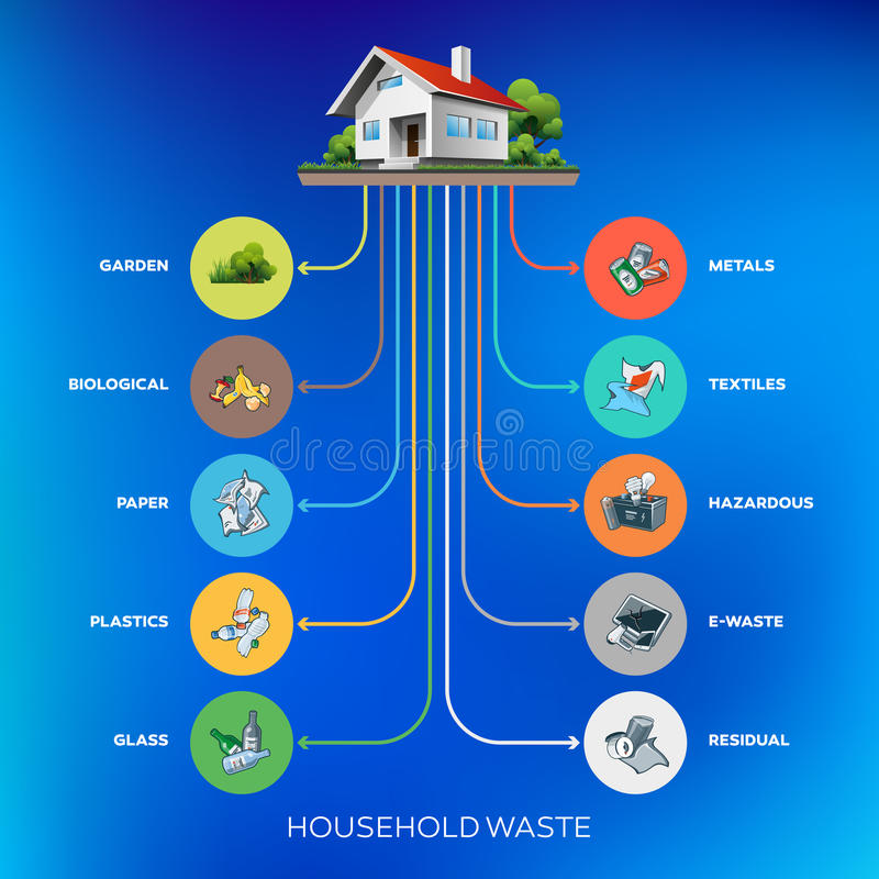 household waste essay The following college essay sample gives direct answers to the question of how to utilize hazardous waste properly read it through to know experts' opinion.