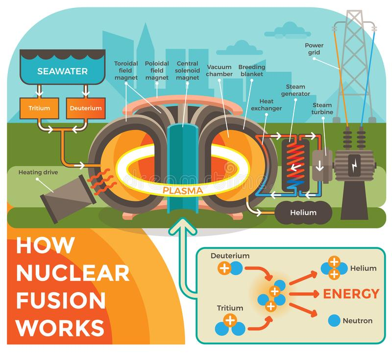How Hot Fusion Works stock illustration