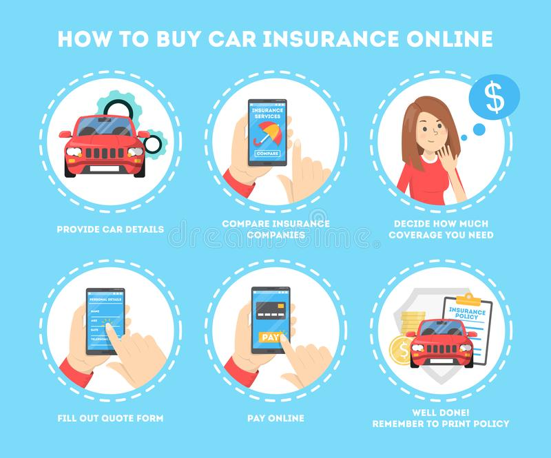 How to buy car insurance online instruction. Idea of property. Safety and protection. Insurance service in the internet. Isolated vector illustration in cartoon vector illustration