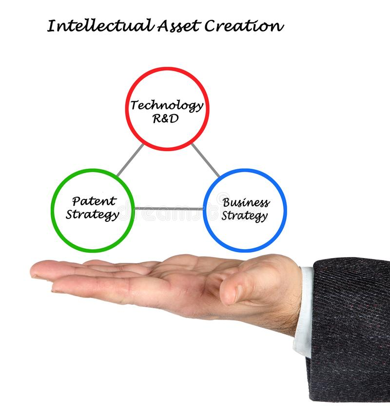 Intellectual Asset Creation. How to create Intellectual Asset stock photography