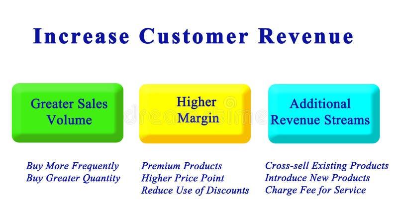 Increase Customer Revenue stock photography