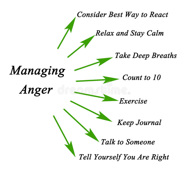 How to manage anger. Presenting How to manage anger stock illustration