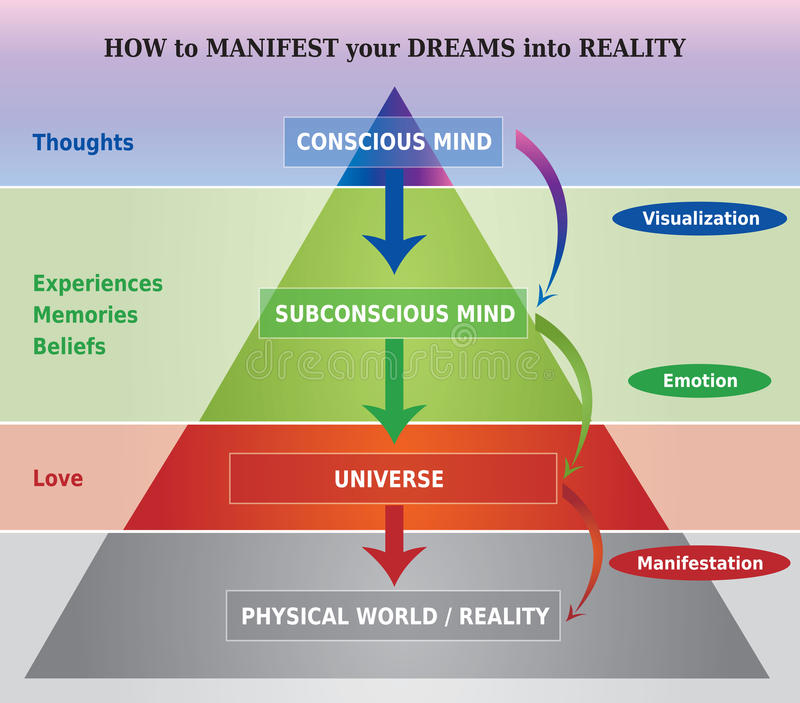 How to Manifest Dreams into Reality Diagram / Illustration. / Pyramid. Psychology Chart Multicolored vector illustration