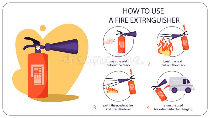 How to use fire extinguisher. Information for the emergency. Case. Idea of safety and protection. Pull, aim, squeeze and sweep. Vector illustration in cartoon royalty free illustration