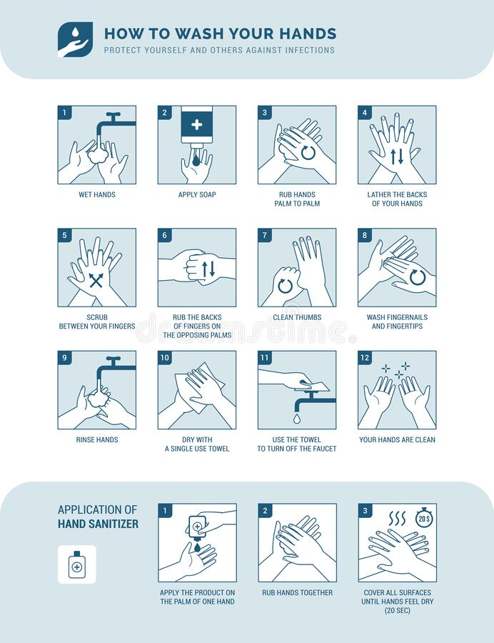 How to wash your hands. Personal hygiene, disease prevention and healthcare educational infographic: how to wash your hands properly step by step and how to use vector illustration