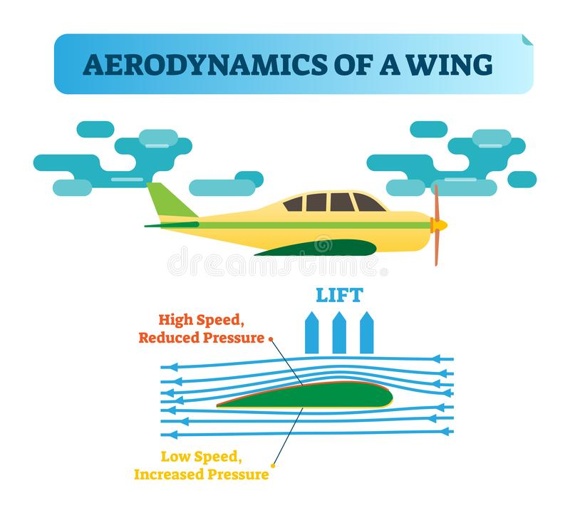 How the wing flies?Wing aerodynamics - air flow diagram with wind flow arrows and wing shape that creates air pressure difference. How the wing flies? vector illustration