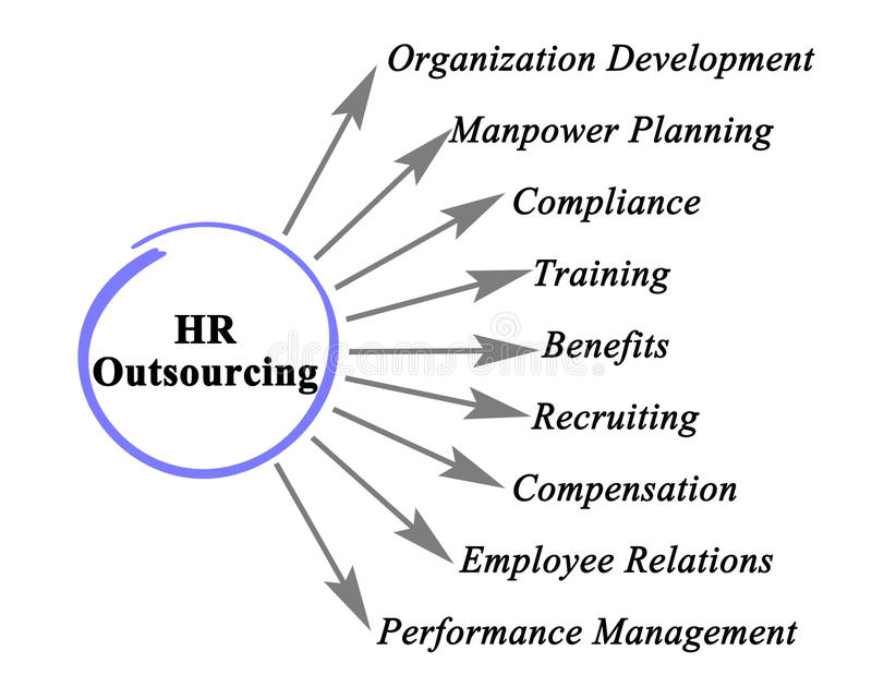 HR outsourcing royalty ilustracja