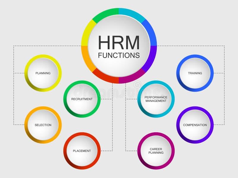 HRM funziona modello dello scorrevole con il diagramma circolare illustrazione di stock