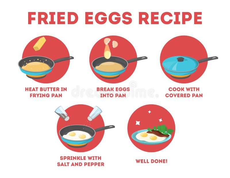 Huevos fritos con la receta del tocino para el desayuno stock de ilustración