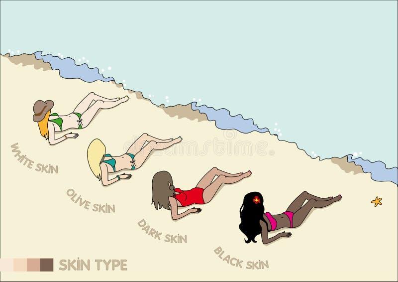 Huidzorg: witte huid, olijfhuid, bruine huid en zwarte huid stock afbeelding