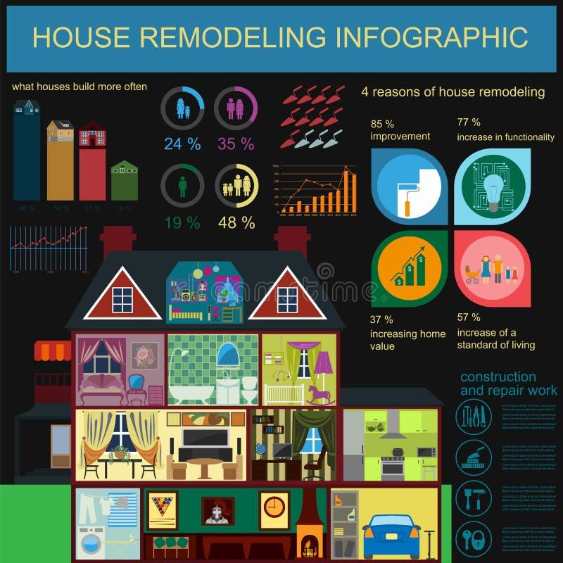 Huis infographic remodelleren Vastgestelde binnenlandse elementen voor het creëren stock illustratie