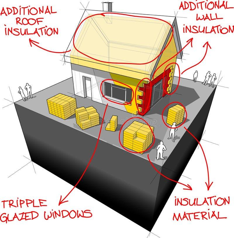 Huis met extra isolatie en energie - het diagram van besparingstechnologieën stock illustratie