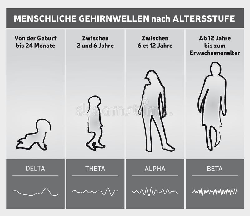 Human Brain Waves by Age Chart Diagram - People Silhouettes - German Language royalty free illustration