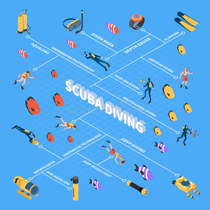 Diving Isometric Flowchart. Human characters during scuba diving underwater vehicles and equipment isometric flowchart on blue background vector illustration royalty free illustration