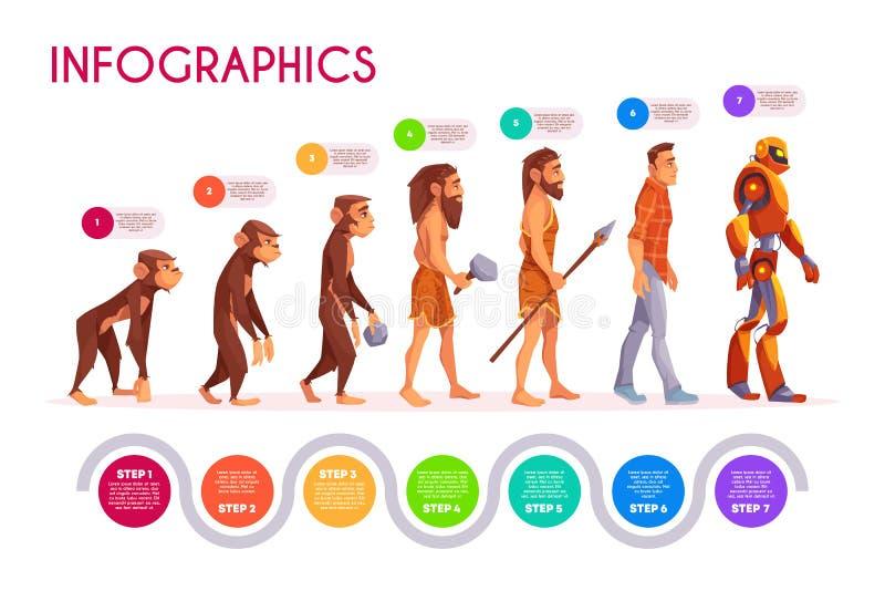 Human evolution infographics time line transform royalty free illustration