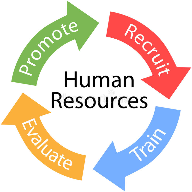 Human Resources arrows Recruit Train cycle stock illustration