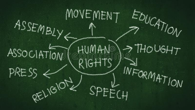 Human rights concept. human rights mind map with hand writing by chalk on blackboard. stock illustration
