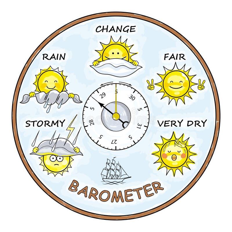 Humoristische barometer met een beeld van een grappige zon vector illustratie