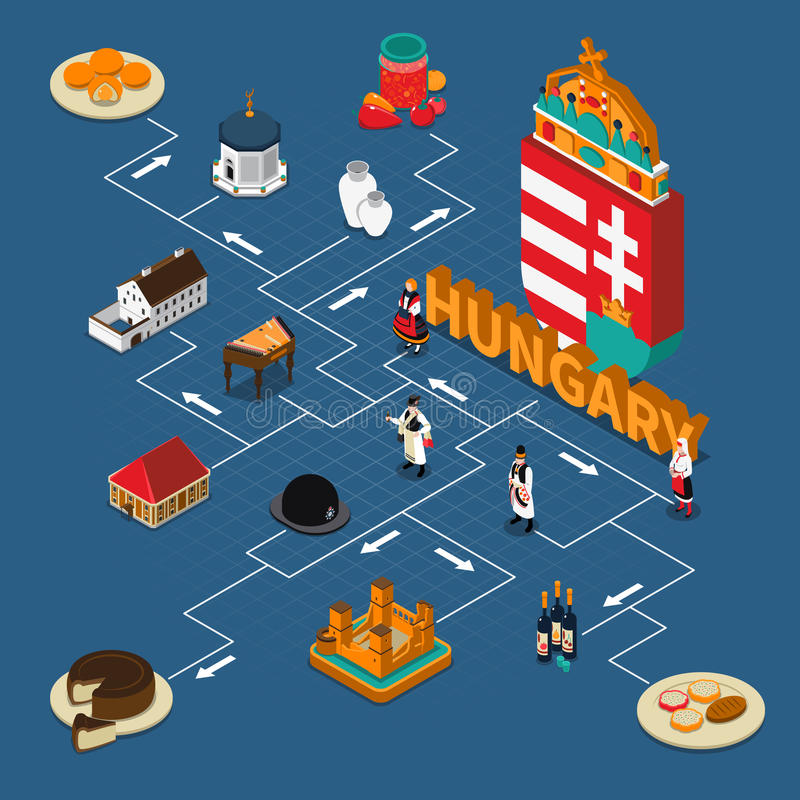 Hungary Isometric Touristic Flowchart Composition. With hungarian dishes landmarks and people in national costumes on blue background vector illustration stock illustration