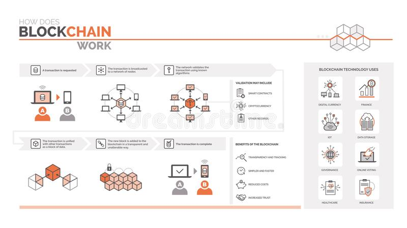 Hur gör ett blockchainarbete royaltyfri illustrationer