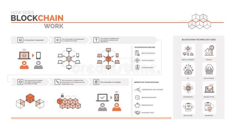Hur gör ett blockchainarbete stock illustrationer