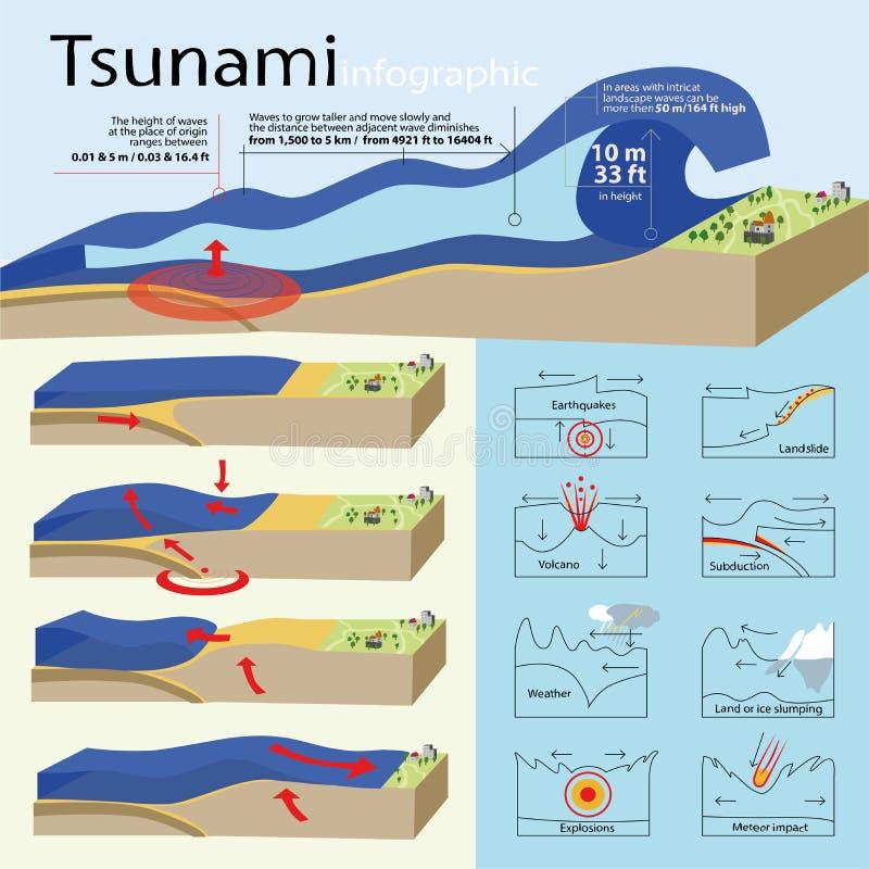 Hur tsunamin brukas vektor illustrationer