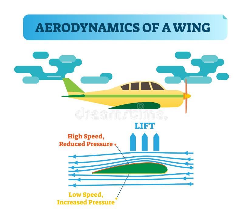 Hur vingflugorna? Vingaerodynamik - luftflödesdiagrammet med vindflödespilar och vingen formar som skapar skillnad för lufttryck vektor illustrationer