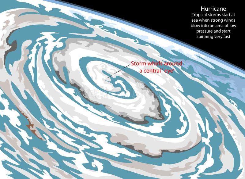 Twister Clipart Hurricane - Tropical Storm Clip Art , Free Transparent  Clipart - ClipartKey
