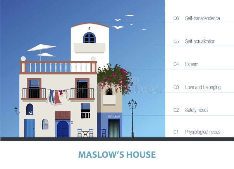 Hus för Maslow ` s Hierarki av människabehov som föreställs av ett hus stock illustrationer