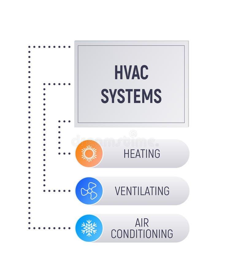 HVAC infographics. royalty free illustration