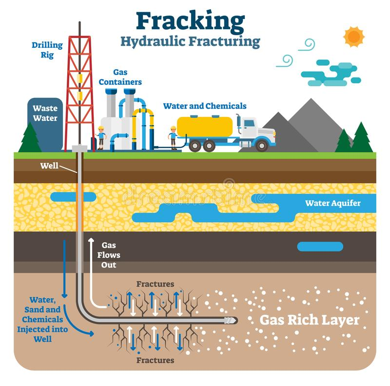Hydraulic Fracturing Flat Schematic Vector Illustration With