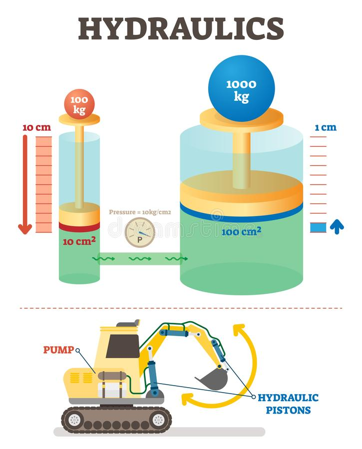 Hydraulics mechanical system vector illustration diagram. Engineering science example with excavator. Weight, volume and pressure proportion scheme vector illustration