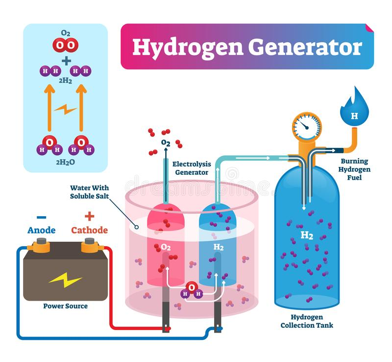 Hydrogen generator vector illustration. Labeled system technical diagram. stock illustration