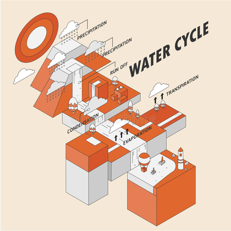 hydrological cirkulering royaltyfri illustrationer