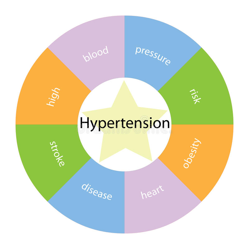 Hypertension circular concept with colors and star. A circular hypertension concept with great terms around the center including high, blood, pressue and risk stock illustration